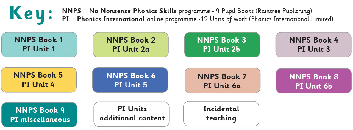 No Nonsense Phonics Skills Key